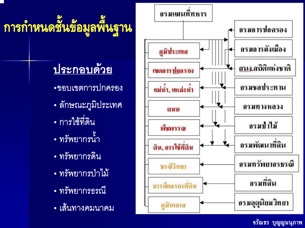 thai gis information source